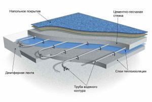 Схема устройства системы теплый пол