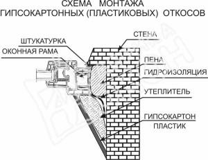 Фото схемы правильного монтажа откосов