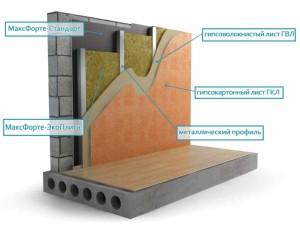 Фото схемы шумоизоляции стен