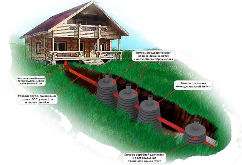 Автономная канализация в частных домах