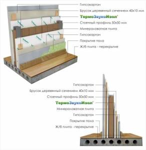 Фото схемы устройства звукоизоляции стен