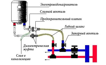 Как установить и как подключить водонагреватель накопительный в квартире (фото)