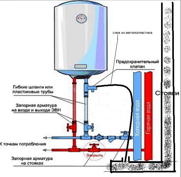 Как подключить водонагреватель накопительный в квартире