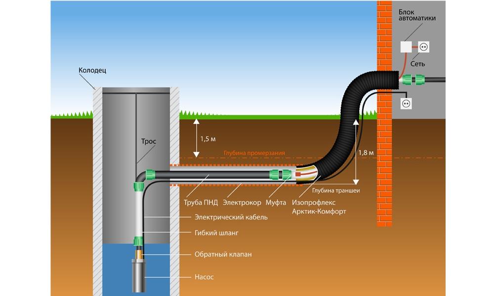 Водопровод из колодца на даче